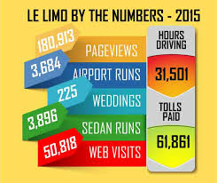 2015: Le Limo by the Numbers